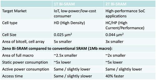Характеристики 1T и 2T ячеек SRAM на транзисторе Zeno