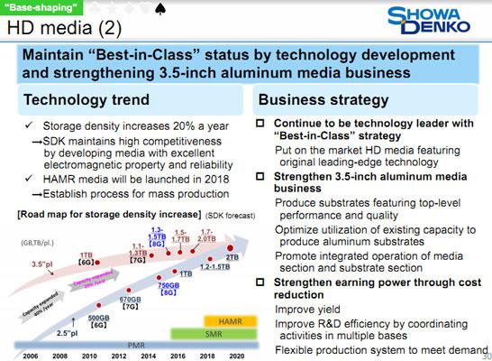 Производственные планы компании Showa Denko (удерживает 25 % рынка магнитных пластин для HDD)