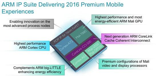 Новые 64-разрядные вычислительные ядра ARM Cortex-A72