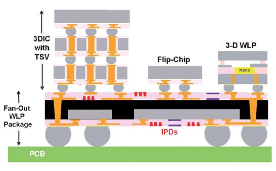 Современные варианты компоновки полупроводниковых кристаллов в одной упаковке