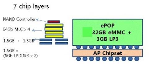 Конструкция и актуальный состав ePoP-сборки Samsung
