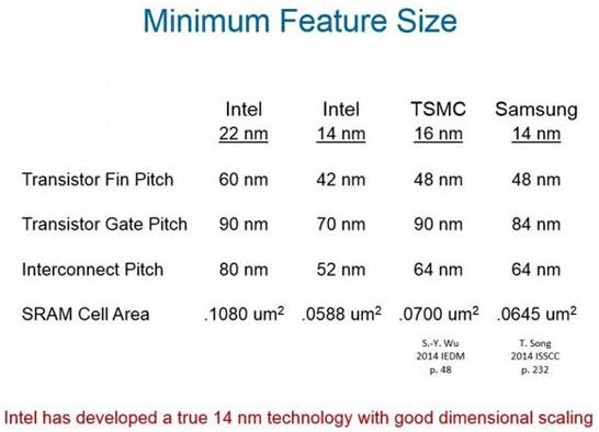 Сравнение элементов транзисторов в случае четырёх актуальных техпроцессов компаний Intel, Samsung и TSMC