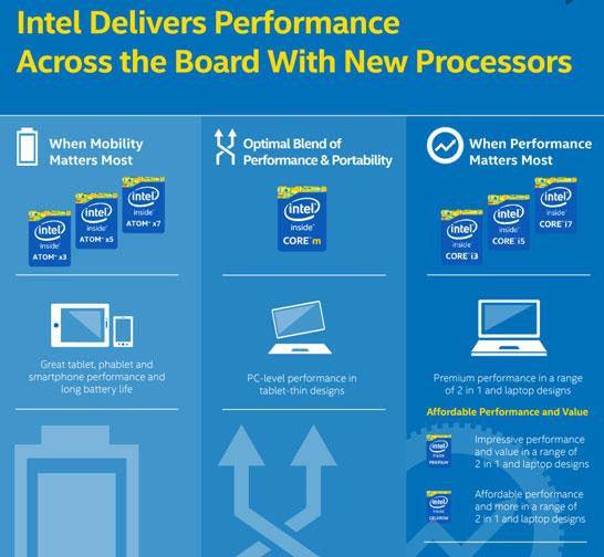 Позиционирование брендов актуальных процессоров компании Intel
