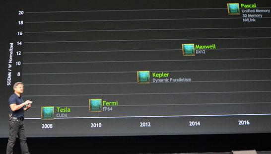 Реализация планов NVIDIA четыре года спустя и... новые планы