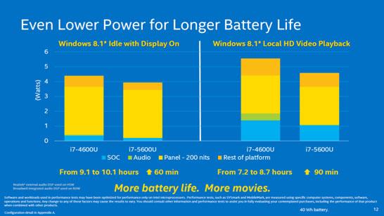 Сравнение процессоров Haswell-U и Broadwell-U по продолжительности работы от батарей