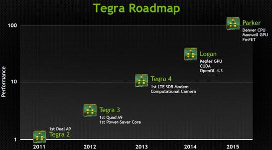 Планы NVIDIA по развитию линеек SoC Tegra (версия 2013 года)