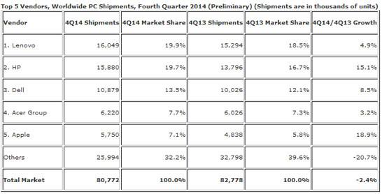 Предварительные данные об объёмах поставок ПК в четвёртом квартале 2014 года (данные IDC)
