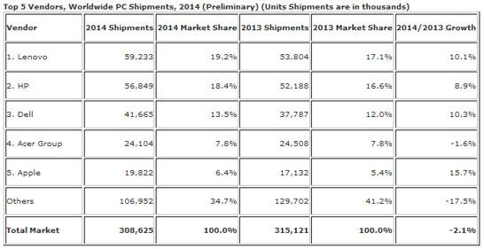 Предварительные данные об объёмах поставок ПК в 2014 году (данные IDC)