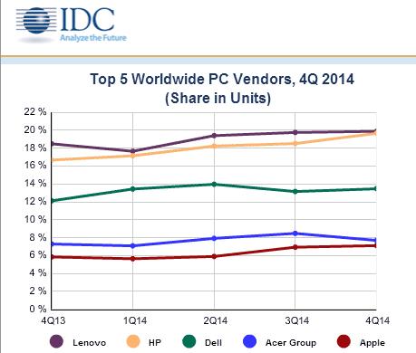 Динамика изменения рыночных долей самых крупных брендов на рынке ПК (данные IDC)