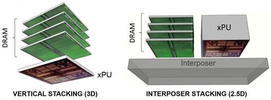 Пример 2.5D и 3D упаковок GPU и памяти типа HBM