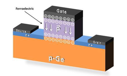 Модель полевого транзистора с затвором из сегнетоэлектрика над каналом из германия