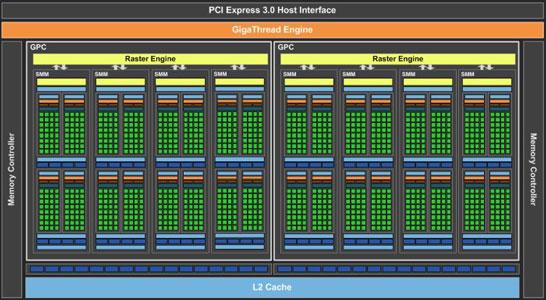 Состав и расположение основных блоков GPU GM206 в составе видеокарты NVIDIA GeForce GTX 960