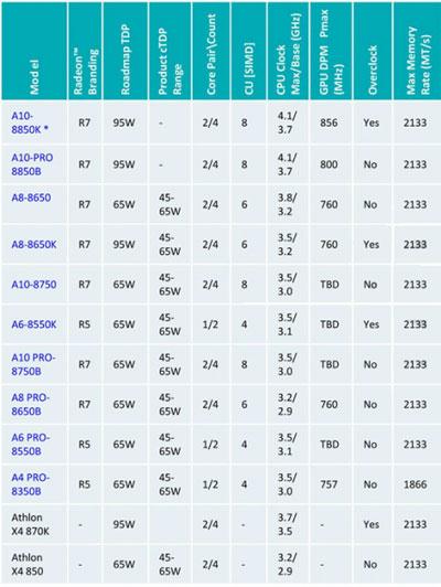 Предполагаемые спецификации моделей AMD APU Kaveri Refresh (серия 8000)