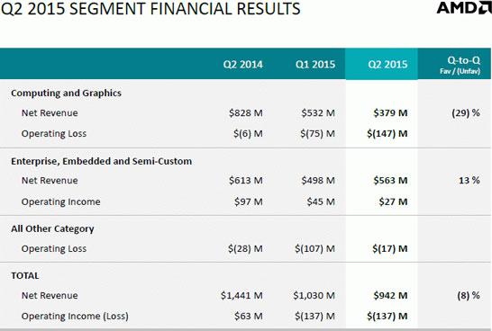 Выручка и прибыль компании AMD, разбитые по сегментам