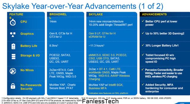 Сравнение возможностей платформ на Intel Skylake с платформами на Intel Broadwell