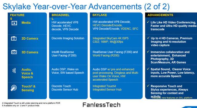 Сравнение возможностей платформ на Intel Skylake с платформами на Intel Broadwell (продолжение)