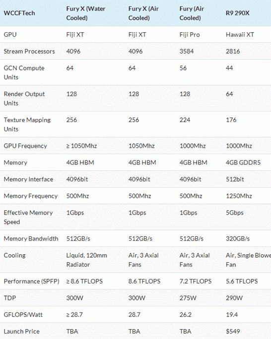 Предполагаемые характеристики видеокарт на GPU AMD Fiji