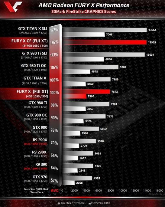 Неофициально о производительности AMD Fiji