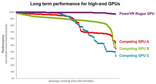 Под максимальной нагрузкой ядра PowerVR GT7900 дольше остаются «холодными»