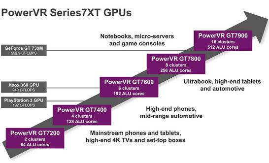 Новое видеоядро PowerVR GT7900 в семействе ядер Series7XT