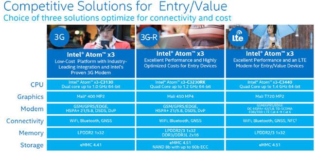 Состав SoC Intel SoFIA и сопутствующих платформ
