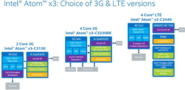 Варианты исполнения платформ Intel SoFIA (серые компоненты — это решения не Intel)