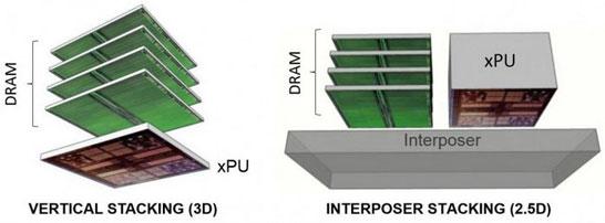 Придётся искать место для ещё четырёх микросхем HBM (на картинке только одна, а всего надо будет установить на площадку с процессором восемь корпусов HBM)