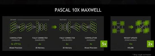Новая архитектура и новый тип памяти позволят десятикратно ускорить обработку графики
