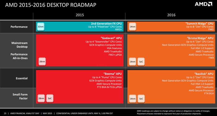 Планы компании AMD по выпуску настольных платформ в 2015 и 2016 годах