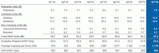 Поквартальная расшифровка объёмов поставок жёстких дисков компании Seagate (последняя колонка соответствует 3 кварталу календарного 2015 года)