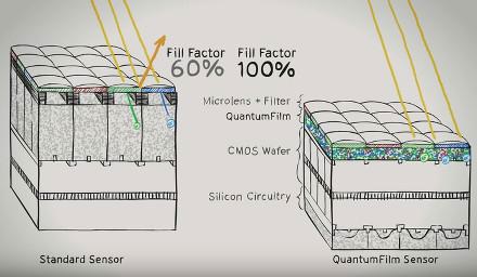Отличие в строении между традиционным датчиком CMOS и датчиком на плёнке с квантовыми точками