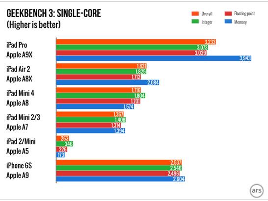 Сравнение производительности процессоров Apple в одноядерном режиме
