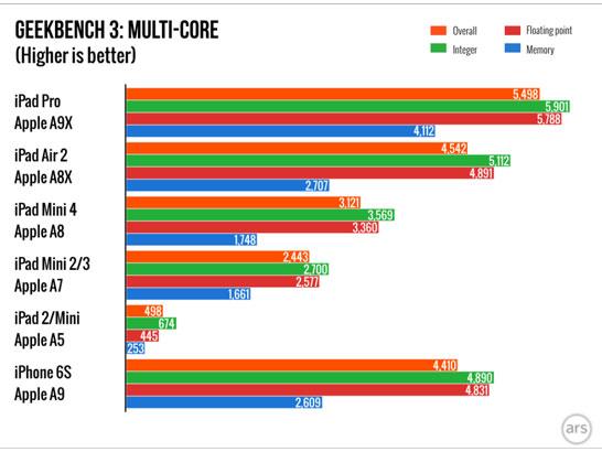Сравнение производительности процессоров Apple в многоядерном режиме