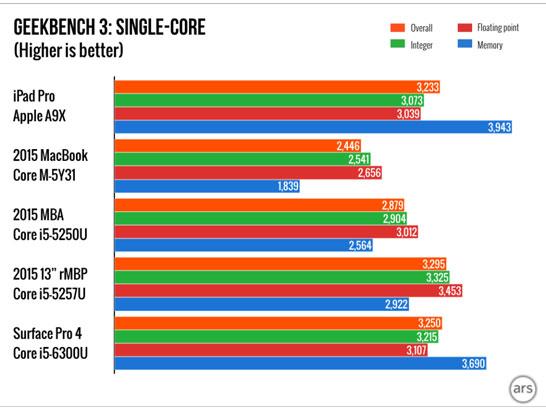 Сравнение производительности процессоров Apple с процессорами Intel