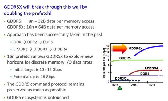 Сравнение перспективной памяти GDDR5X с актуальными стандартами памяти