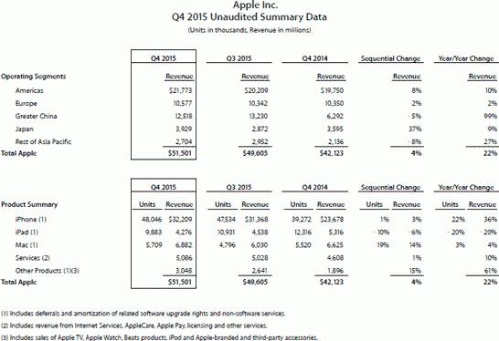 Расшифровка квартальной выручки Apple по регионам и по продукции (третий календарный квартал 2015 года)