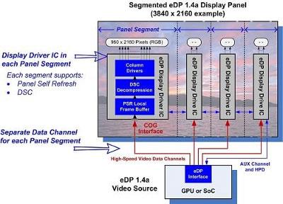 Версия 1.4b стандарта eDP в целом сохранила структуру интерфейса предыдущей версии
