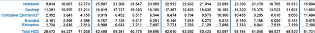 Поквартальная расшифровка объёмов поставок жёстких дисков компании Western Digital (последняя колонка соответствует 3 кварталу календарного 2015 года)