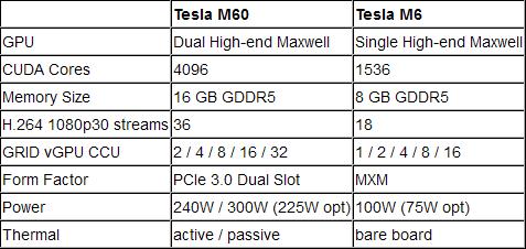 Основные характеристики серверных ускорителей графики NVIDIA Tesla M60 и Tesla M6 (Maxwell)