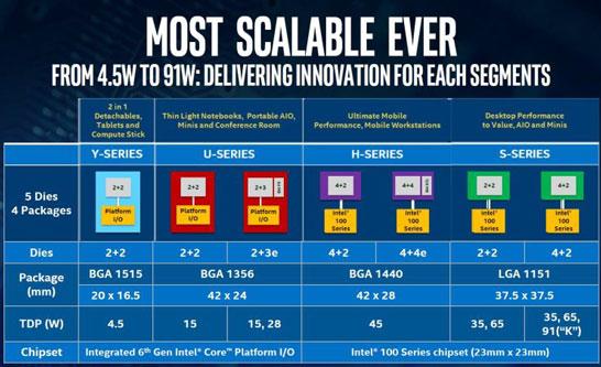 Грубая разбивка процессоров Intel Skylake по всем категориям продуктов