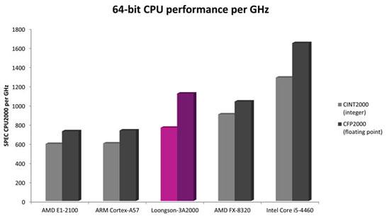 Сравнительная производительность процессоров Loongson-3A2000