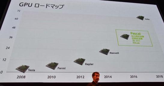 Планы NVIDIA по выводу на рынок новых архитектур