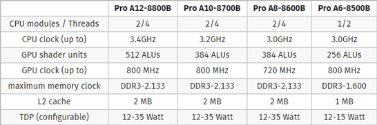Основные характеристики моделей APU AMD Carrizo PRO для ноутбуков и настольных систем для предприятий