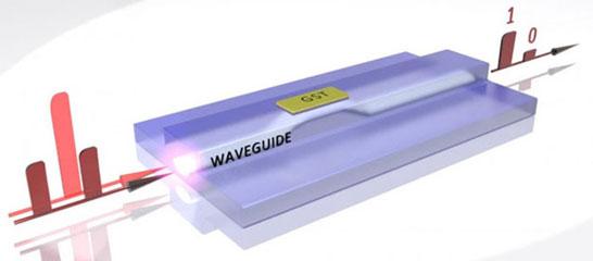 Условная структура ячейки полностью оптической энергонезависимой памяти