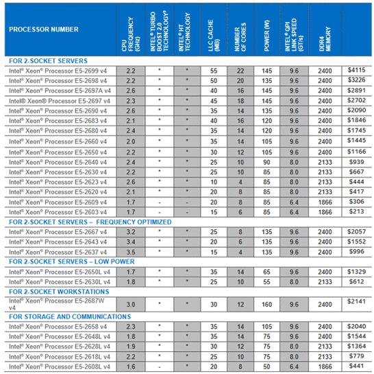 Основные характеристики новых процессоров Intel Xeon серии E5-2600 v4 (Broadwell-EP)