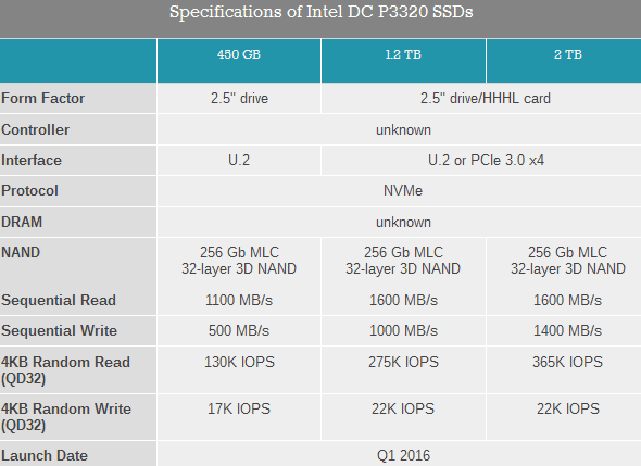 Характеристики младшей серии новых серверных SSD Intel