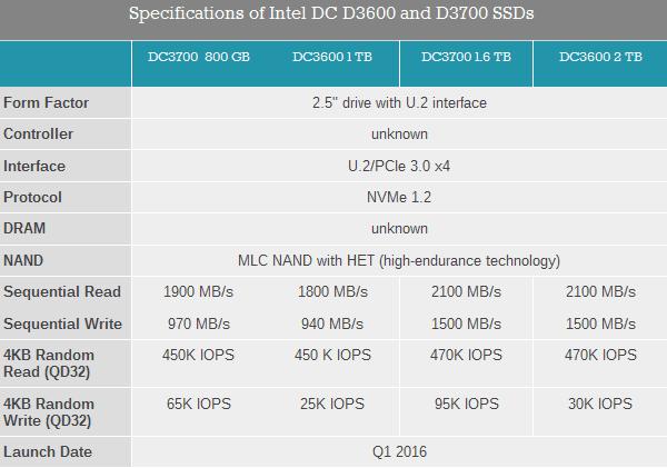 Характеристики старшей серии новых серверных SSD Intel