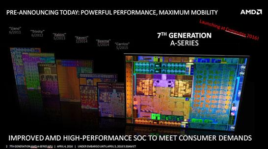 APU Bristol Ridge — это уже седьмое поколение гибридных процессоров компании AMD