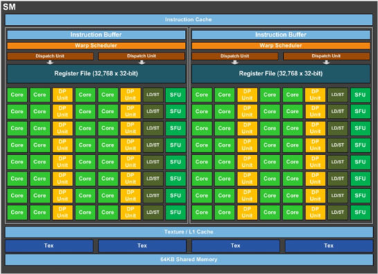 Блок-схема одного блока Streaming Multiprocessor в составе GPU GP100