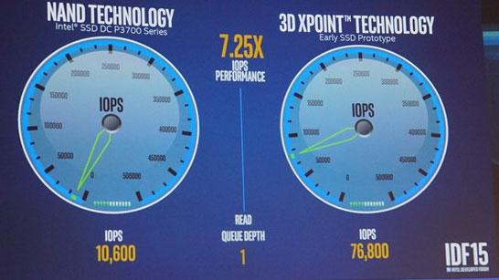 При глубине очереди в одну команду разница в скорости IOPS между накопителями SSD на NAND-флэш и SSD на 3D XPoint свыше 7 раз (IDF 2015)